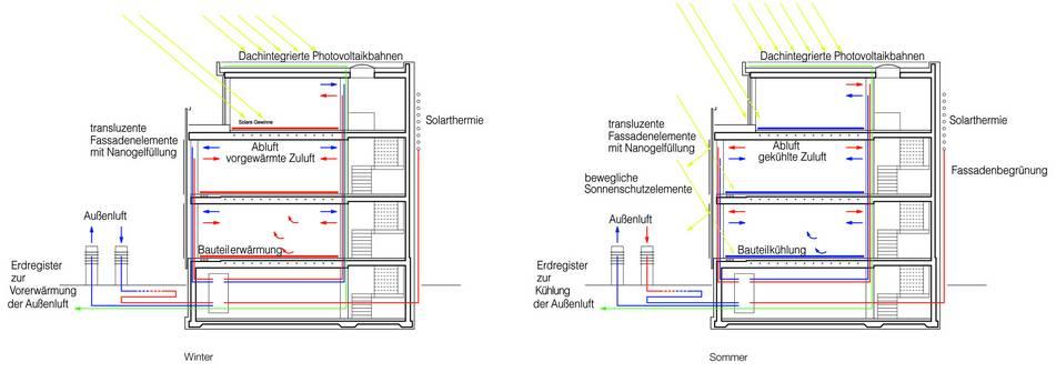 ERNST-Grube-Straße 14 | Energiekonzept (Bild 1/1)