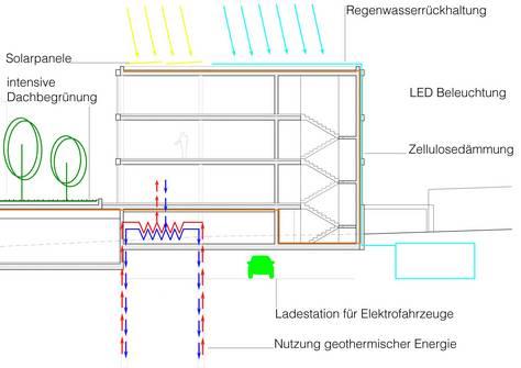 LUDwig-Büchner Str 1 | Energiekonzept